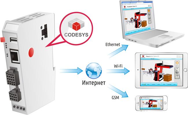 Codesys Примеры Программ