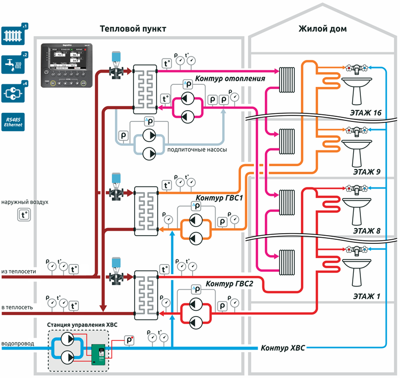 Схема 2 - Типовой ИТП, 1 контур отопления, 2 контура ГВС.