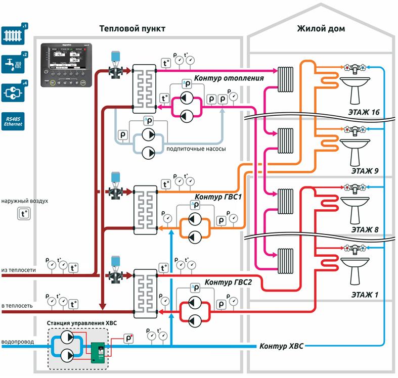 Схема 1-Типовой ИТП, 1 контур
