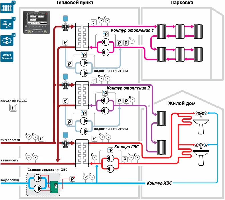 Схема 3 - Типовой ИТП, 2 контура отопления, 1 контур ГВС.