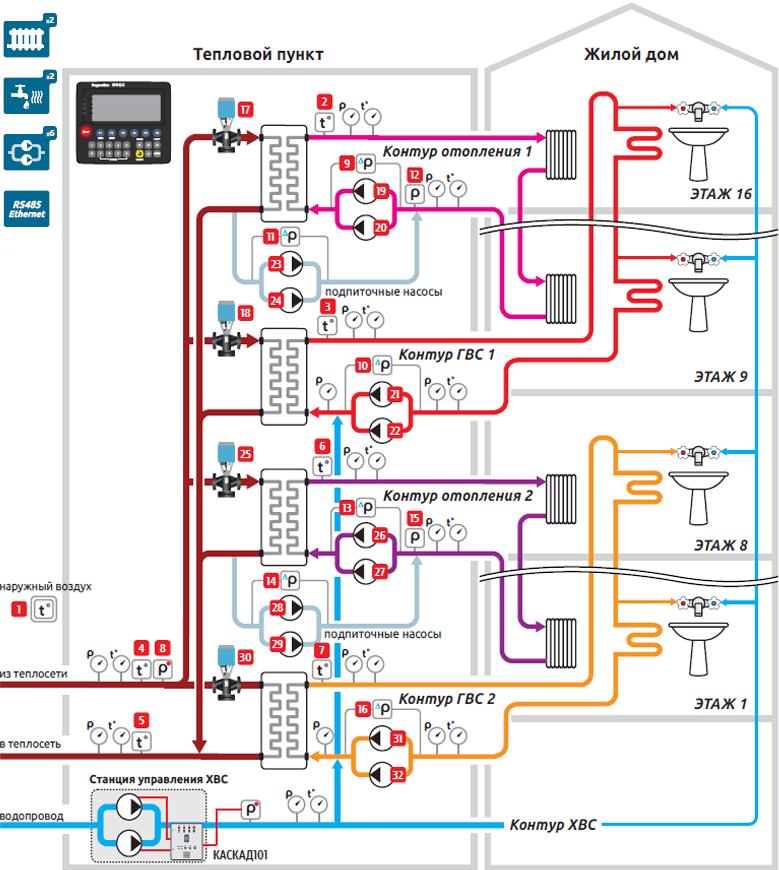 Схема 4-Типовой ИТП, 2 контура